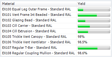 Optimisation Yield